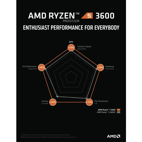 image else for Amd Ryzen 5 3600 6-Core/ 12 Threads Unlocked Max Freq 4.20Ghz 36Mb Cache Socket Am4 65W With Wraith Stealth Cooler 100-100000031Box 100-100000031BOX