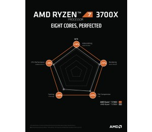 Amd Ryzen 7 3800X 8-Core/ 16 Threads Max Freq 4.5Ghz 36Mb Cache Socket Am4 105W With Wraith Prism Cooler 100-100000025Box